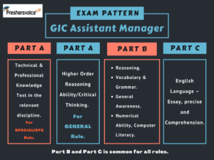 GIC Assistant Manager - Test Pattern