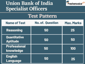 Union Bank of India SO Test Pattern